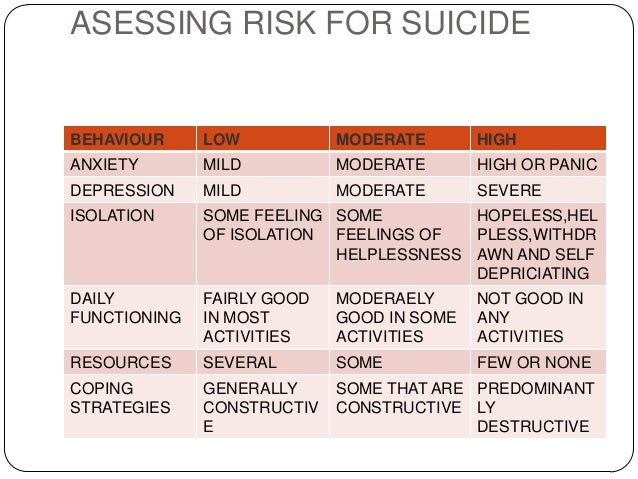 assess different sociological explanations of suicide Crime & deviance 2 hour exam (this  from item a and elsewhere assess different sociological explanations of suicide  methodological issues relating to suicide.