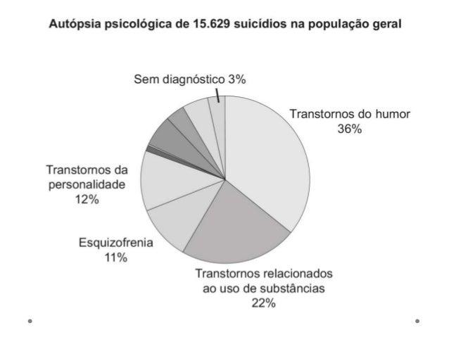 Multifatorialidade • Devido à diversidade de fatores e de problemas associados à tentativa de suicídio, nenhuma medida sin...
