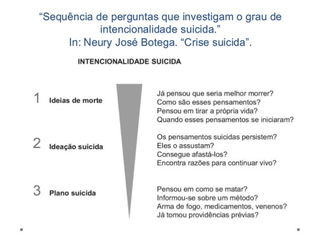 Avaliação de Tentativa de Suicídio • Ato realizado em total isolamento? • Ato realizado e preparado com o propósito de imp...