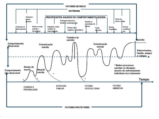 """Interação de fatores que levam ao comportamento suicida. Fonte: Adaptada de Hawton e colaboradores."""" Trecho de: Neury Jose..."""
