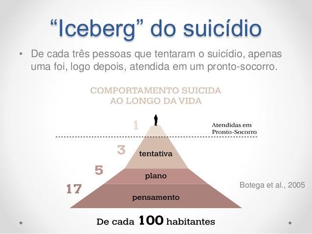 """""""Iceberg"""" do suicídio • De cada três pessoas que tentaram o suicídio, apenas uma foi, logo depois, atendida em um pronto-s..."""