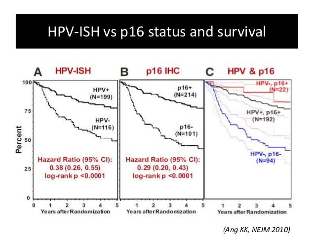 Oropharyngeal cancers and HPV