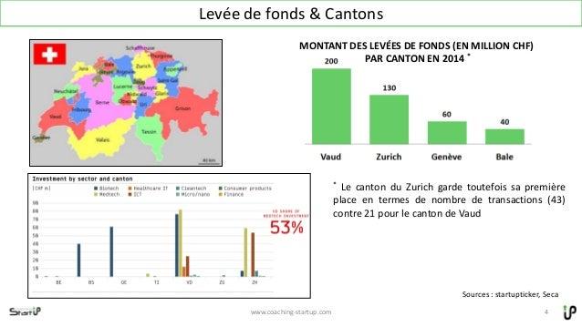 Levée de fonds & Cantons www.coaching-startup.com 4 MONTANT DES LEVÉES DE FONDS (EN MILLION CHF) PAR CANTON EN 2014 * * Le...