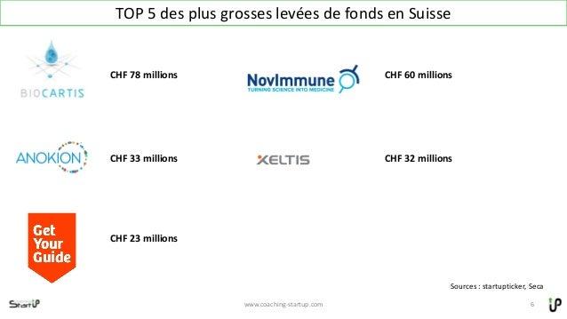 xTOP 5 des plus grosses levées de fonds en Suisse www.coaching-startup.com 6 Sources : startupticker, Seca CHF 78 millions...