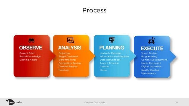 Process Creative Digital Lab Visual Design Programming Content Development Media Placement Digital Activation Quality Cont...