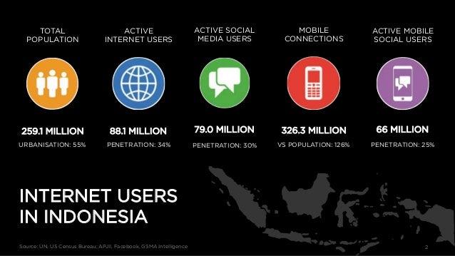 2 TOTAL POPULATION 259.1 MILLION URBANISATION: 55% ACTIVE INTERNET USERS 88.1 MILLION PENETRATION: 34% ACTIVE SOCIAL MEDIA...