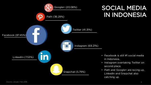 Source: Jakpat, Feb 2016 4 Google+ (20.08%) Path (36.29%) Facebook (87.45%) Twitter (41.31%) Instagram (69.21%) LinkedIn (...
