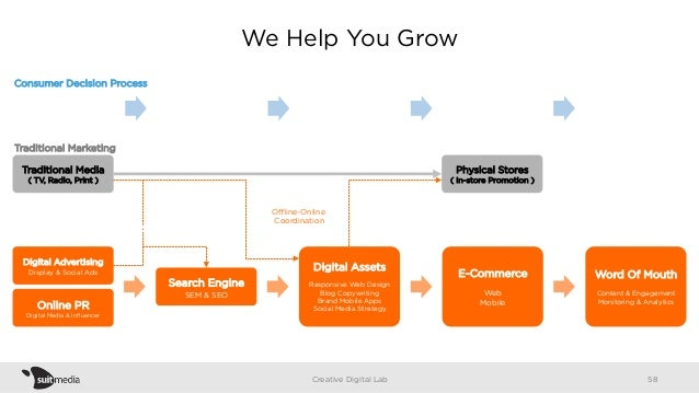We Help You Grow Creative Digital Lab Need Recognition Information Search Evaluation of Alternatives Purchase Post-Purchas...