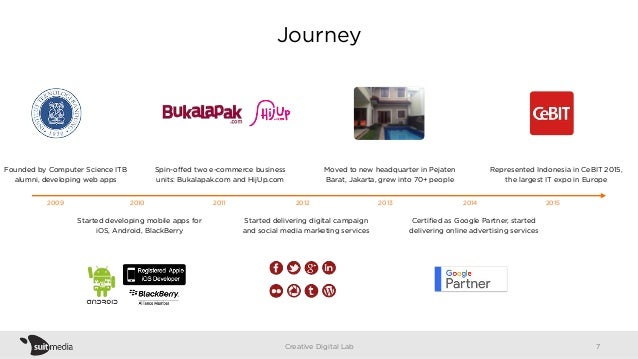Journey Creative Digital Lab 2009 2010 2011 2012 2013 2014 2015 Founded by Computer Science ITB alumni, developing web app...