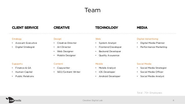 Team CLIENT SERVICE CREATIVE TECHNOLOGY MEDIA Strategy • Account Executive • Digital Strategist Supports • Finance & GA...