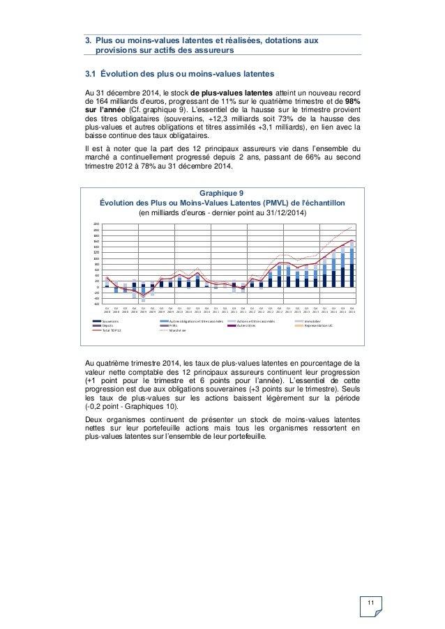 11 3. Plus ou moins-values latentes et réalisées, dotations aux provisions sur actifs des assureurs 3.1 Évolution des plus...