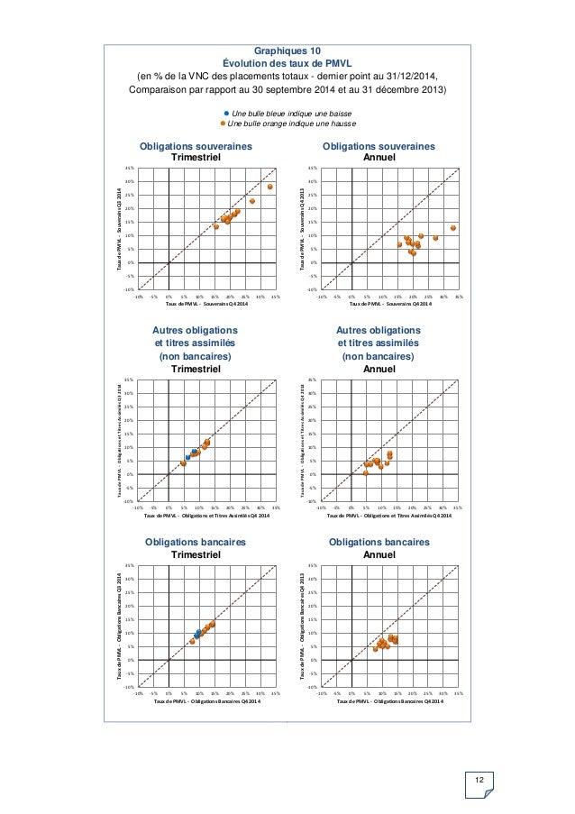 12 Graphiques 10 Évolution des taux de PMVL (en % de la VNC des placements totaux - dernier point au 31/12/2014, Comparais...