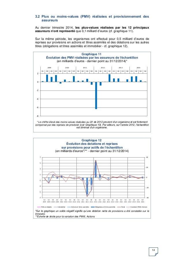 14 3.2 Plus ou moins-values (PMV) réalisées et provisionnement des assureurs Au dernier trimestre 2014, les plus-values ré...