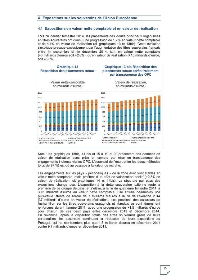 15 4. Expositions sur les souverains de l'Union Européenne 4.1 Expositions en valeur nette comptable et en valeur de réali...