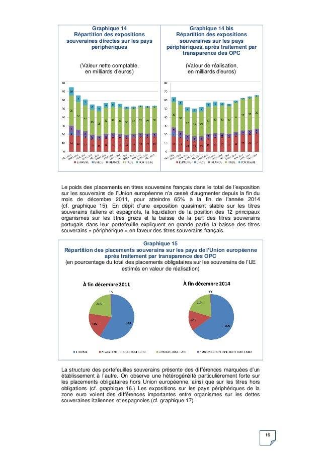 16 Graphique 14 Répartition des expositions souveraines directes sur les pays périphériques (Valeur nette comptable, en mi...
