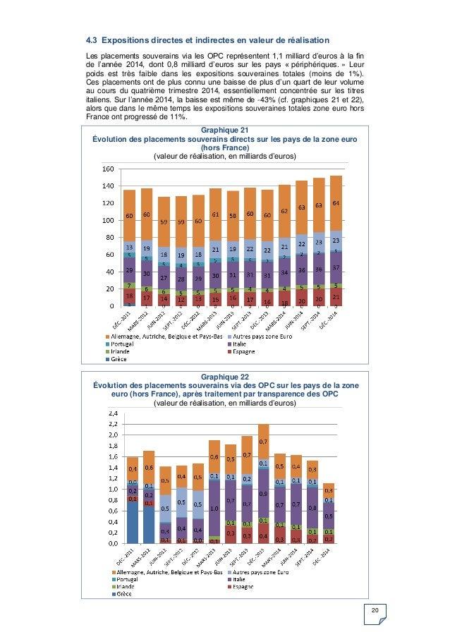 20 4.3 Expositions directes et indirectes en valeur de réalisation Les placements souverains via les OPC représentent 1,1 ...