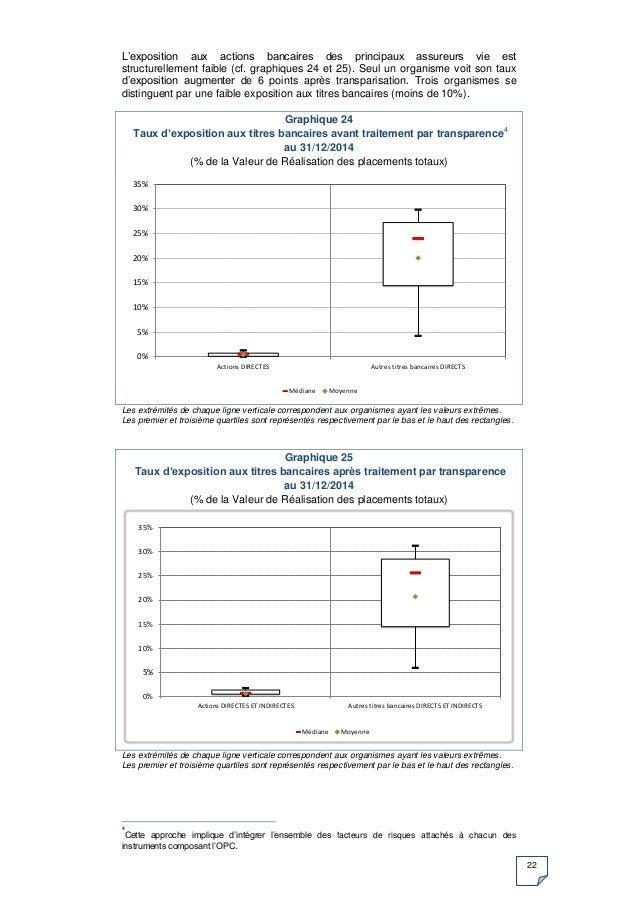 22 L'exposition aux actions bancaires des principaux assureurs vie est structurellement faible (cf. graphiques 24 et 25). ...