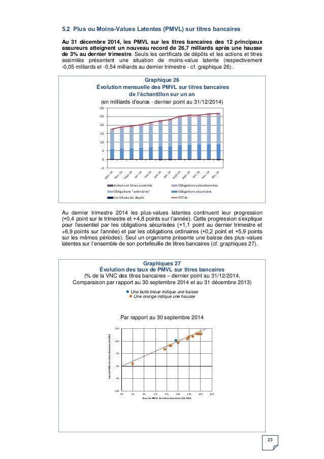 23 5.2 Plus ou Moins-Values Latentes (PMVL) sur titres bancaires Au 31 décembre 2014, les PMVL sur les titres bancaires de...