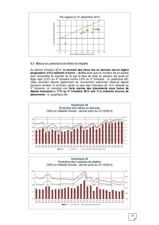 24 Par rapport au 31 décembre 2013 5.3 Mises en pensions de titres et dépôts Au dernier trimestre 2014, le montant des tit...