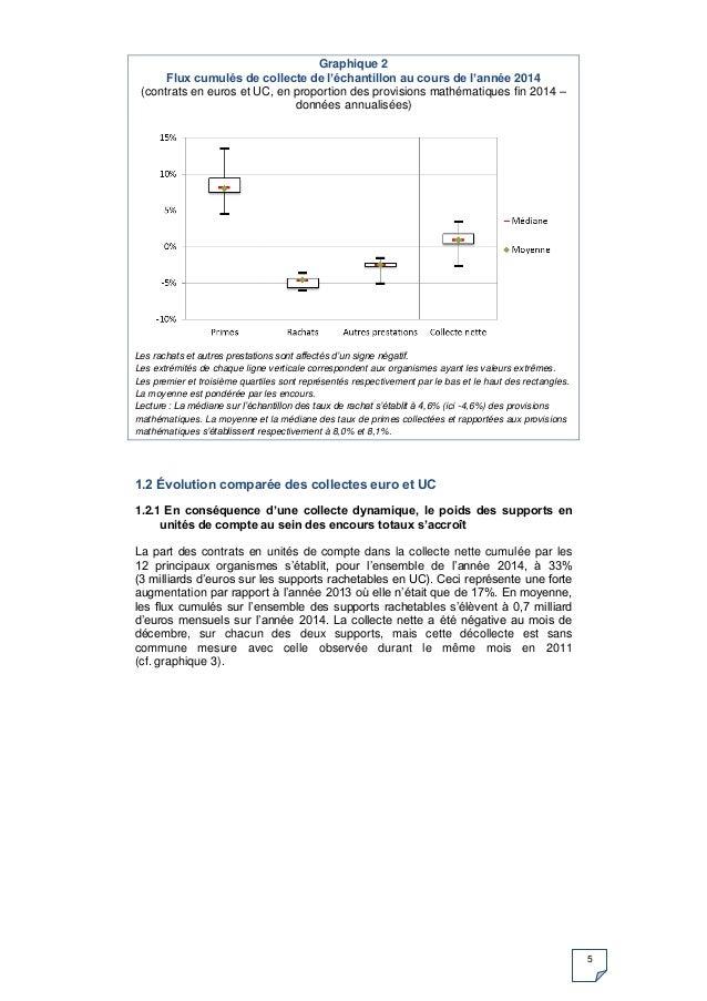 5 Graphique 2 Flux cumulés de collecte de l'échantillon au cours de l'année 2014 (contrats en euros et UC, en proportion d...