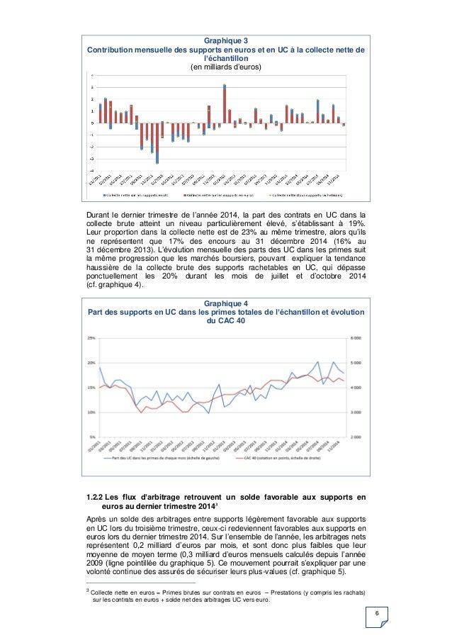 6 Graphique 3 Contribution mensuelle des supports en euros et en UC à la collecte nette de l'échantillon (en milliards d'e...