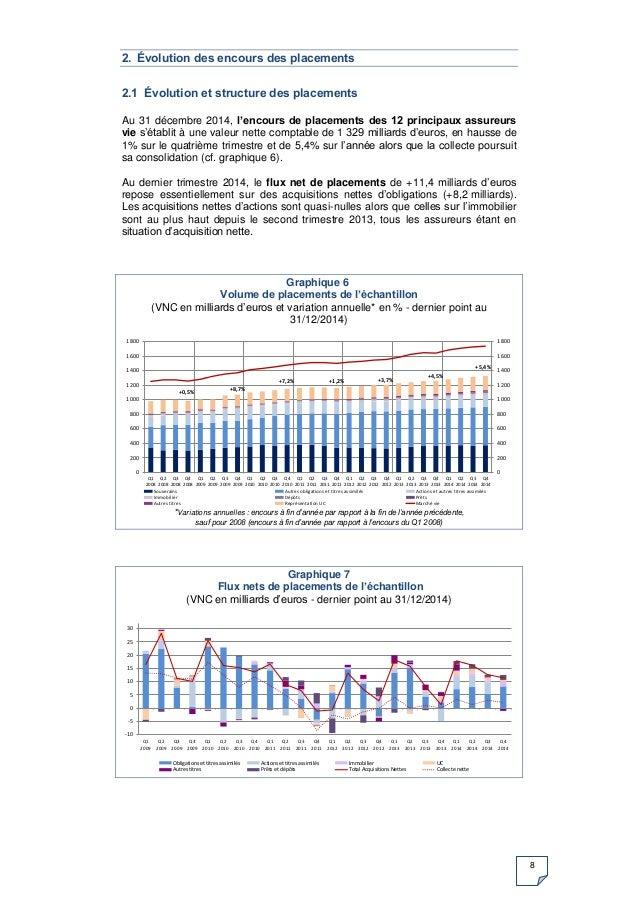 8 2. Évolution des encours des placements 2.1 Évolution et structure des placements Au 31 décembre 2014, l'encours de plac...