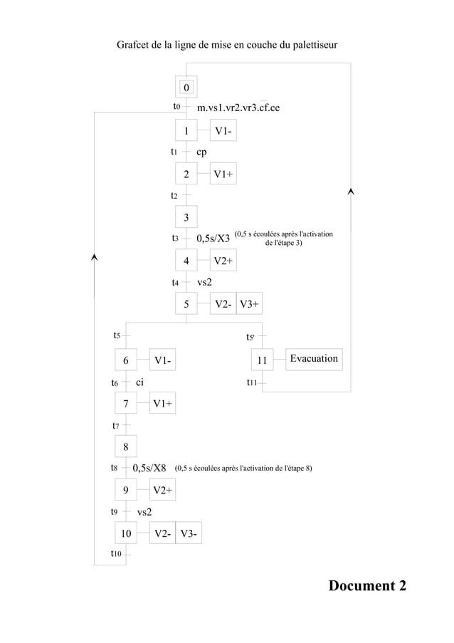Grafcet de la ligne de mise en couche du palettiseur                           0                      t0       m.vs1.vr2.v...