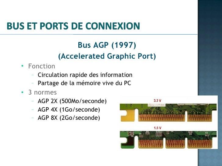 <ul><li>Bus AGP (1997) </li></ul><ul><li>(Accelerated Graphic Port) </li></ul><ul><ul><li>Fonction </li></ul></ul><ul><ul>...