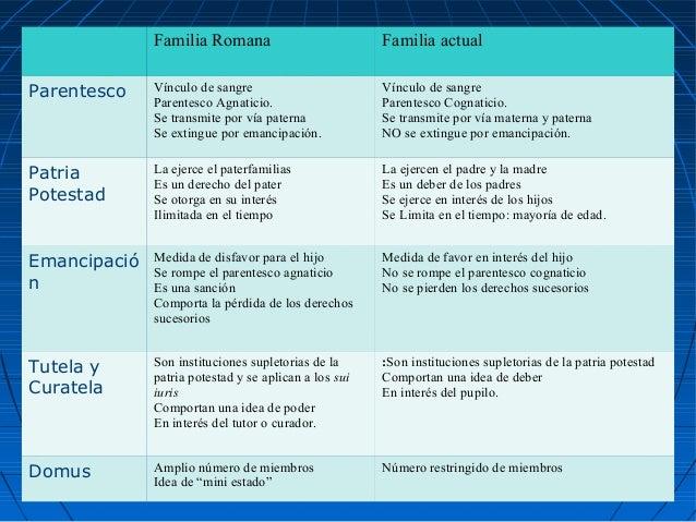 Comparacion Del Matrimonio Romano Y El Actual : Sujeto de derecho y la familia