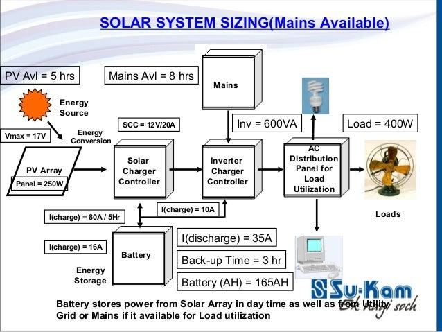 Luminous Inverter Wiring Diagram : Sukam solar ppt