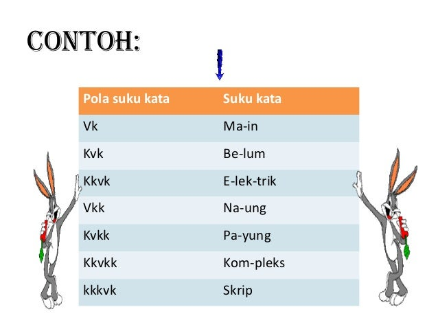 Contoh:Pola suku kata Suku kataVk Ma-inKvk Be-lumKkvk E-lek-trikVkk Na-ungKvkk Pa-yungKkvkk Kom-plekskkkvk Skrip