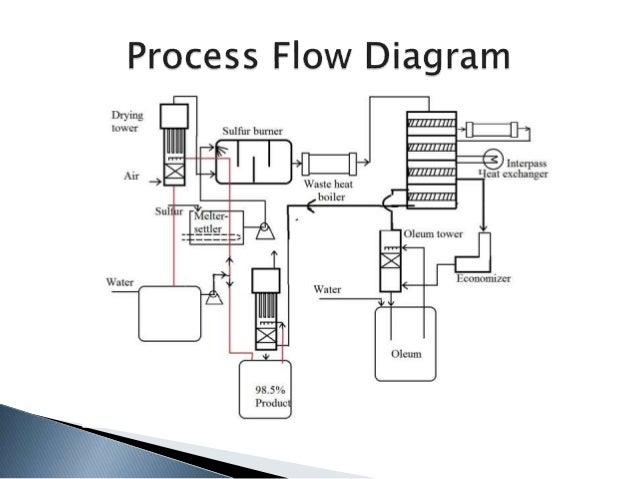 sulfuric acid manufacturing and process flow diagram