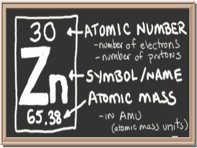 Zinc Symbol Periodic Table Images Periodic Table Of Elements List