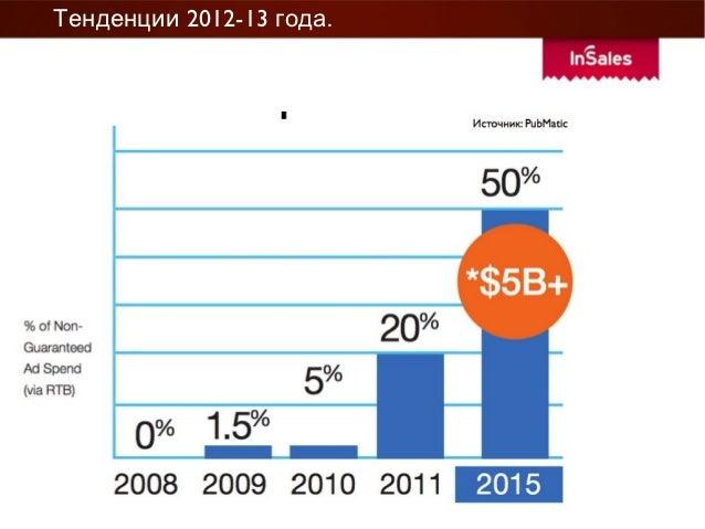 Тенденции 2012-13 года.