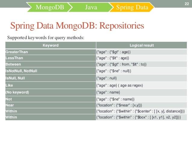 22                 MongoDB                 Java             Spring Data  Spring Data MongoDB: Repositories Supported keywo...