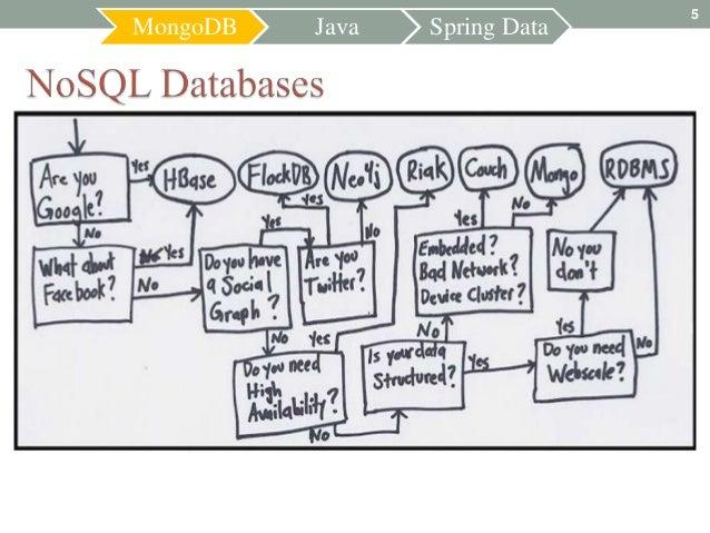 5MongoDB   Java   Spring Data