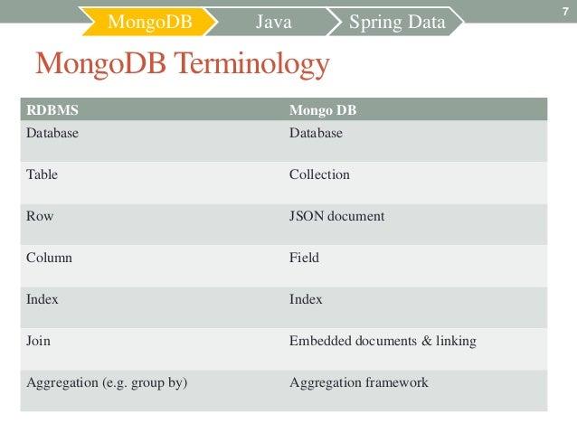 7             MongoDB          Java          Spring Data MongoDB TerminologyRDBMS                            Mongo DBDatab...