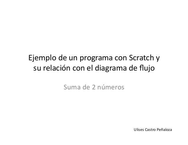 Suma2nums scratch ejemplo de un programa con scratch y su relacin con el diagrama de flujo suma de ccuart Images