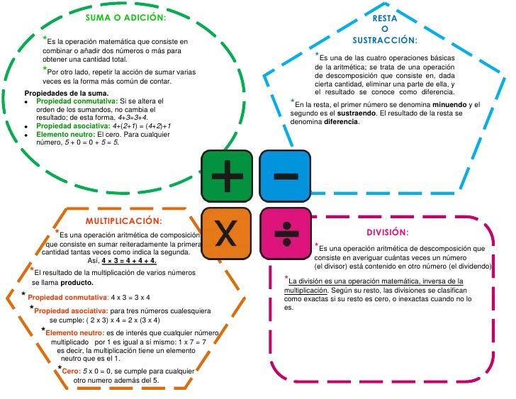 Suma Resta Multiplicacion Division Cuadro