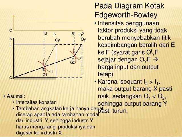 Diagram kotak edgeworth trusted wiring diagram sumber sumber pertumbuhan ekonomi rh slideshare net pengertian diagram kotak edgeworth ccuart Choice Image