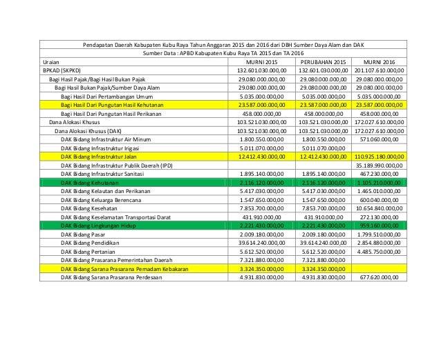 Pendapatan Daerah Kabupaten Kubu Raya Tahun Anggaran 2015 dan 2016 dari DBH Sumber Daya Alam dan DAK Sumber Data : APBD Ka...