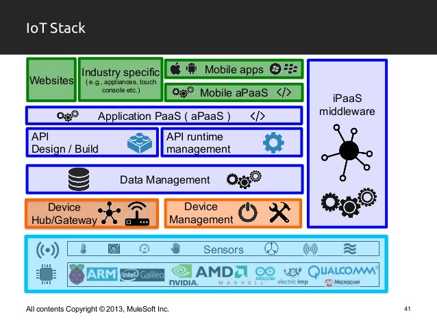 Iot architecture for Architecture iot