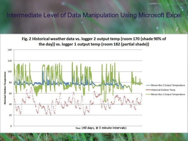 Intermediate Level of Data Manipulation Using Microsoft Excel (40 days, @ 3 minute intervals)