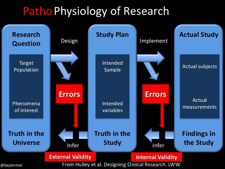 ethics in research methodology We believe that social research has the power to make life better by really  understanding the complexity of people's lives and what they think.