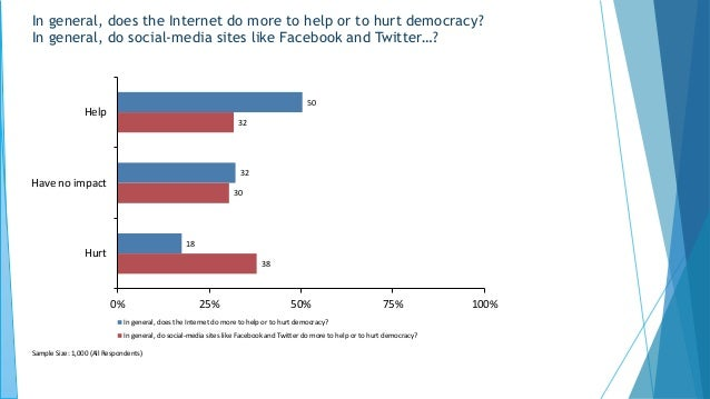 In general, does the Internet do more to help or to hurt democracy? In general, do social-media sites like Facebook and Tw...