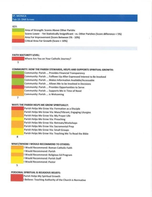 DMI SUMMARY: Chart Scores