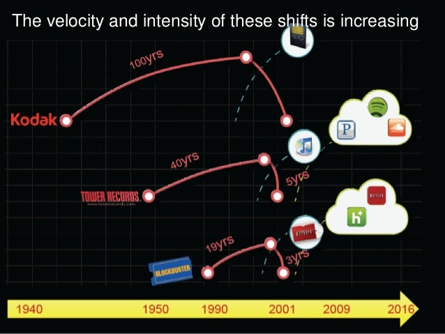 The velocity and intensity of these shifts is increasing