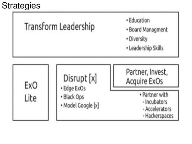 Summary of the Book Exponential organizations