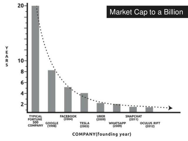 Market Cap to a Billion