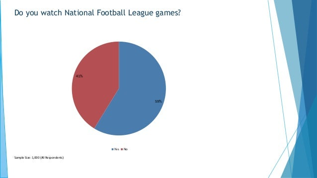 Do you watch National Football League games? 59% 41% Yes No Sample Size: 1,000 (All Respondents)